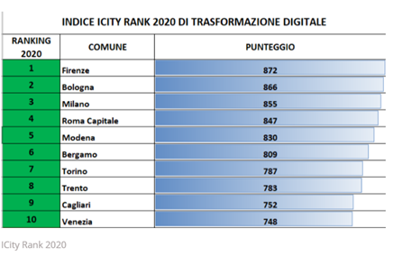 Overace-news-smartcity-ICity rank 2020